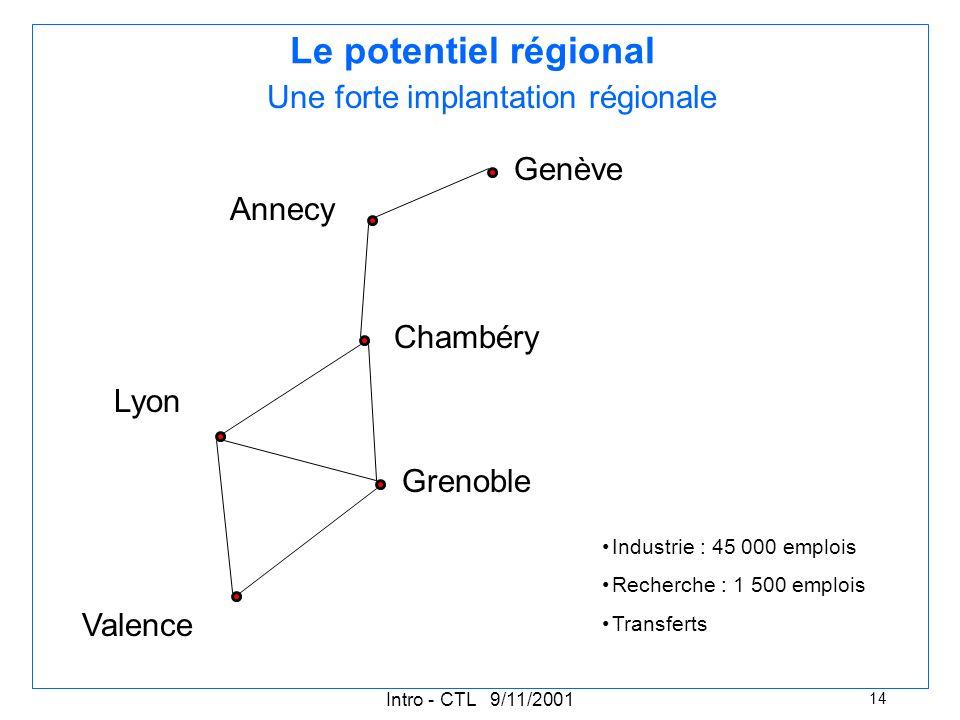 Intro - CTL 9/11/2001 14 Le potentiel régional Grenoble Lyon Valence Chambéry Annecy Genève Une forte implantation régionale Industrie : 45 000 emplois Recherche : 1 500 emplois Transferts