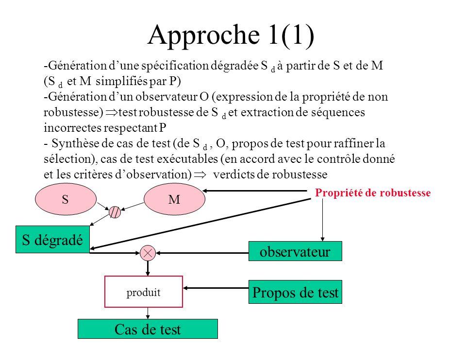 Approche 1(1) SM // produit Propriété de robustesse -Génération dune spécification dégradée S d à partir de S et de M (S d et M simplifiés par P) -Gén
