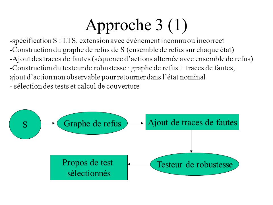 Approche 3 (1) -spécification S : LTS, extension avec évènement inconnu ou incorrect -Construction du graphe de refus de S (ensemble de refus sur chaq