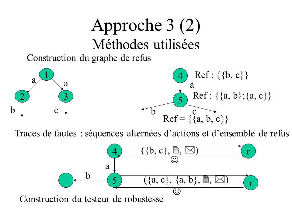 Approche 3 (2) Méthodes utilisées Construction du graphe de refus 1 32 a a bc 4 5 a Ref : {{b, c}} Ref : {{a, b};{a, c}} bc Ref = {{a, b, c}} Traces d