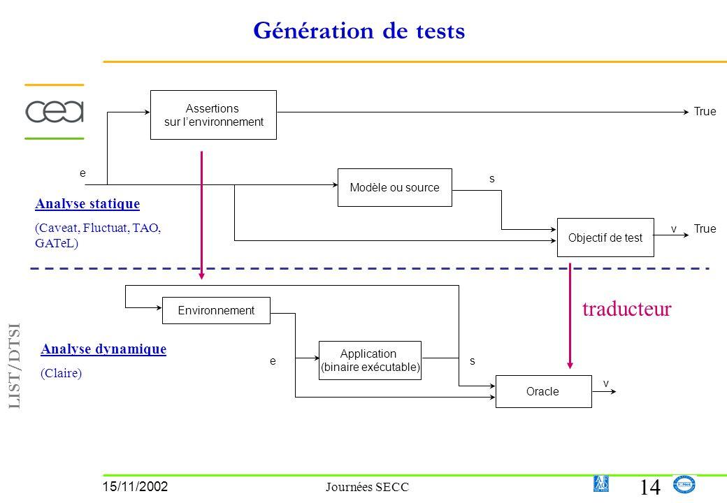 LIST/DTSI 14 15/11/2002 Journées SECC Génération de tests Environnement Application (binaire exécutable) Oracle es v Assertions sur lenvironnement Modèle ou source Objectif de test e s v True Analyse statique (Caveat, Fluctuat, TAO, GATeL) Analyse dynamique (Claire) traducteur