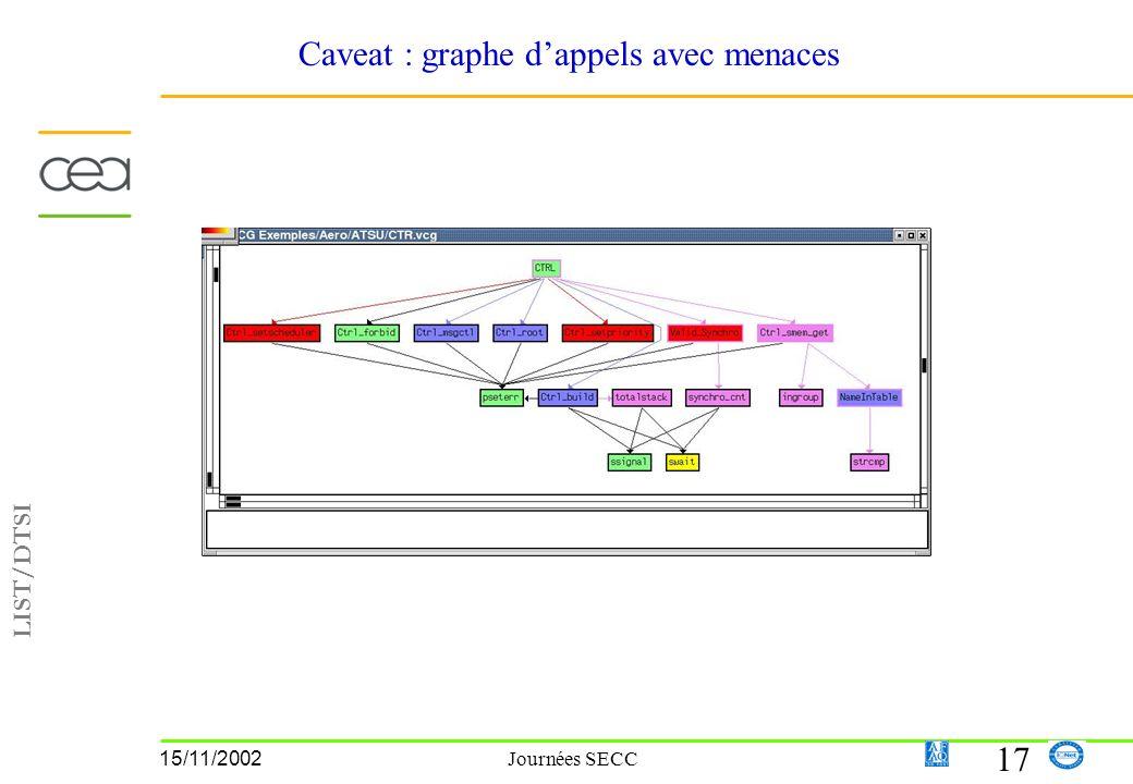 LIST/DTSI 17 15/11/2002 Journées SECC Caveat : graphe dappels avec menaces