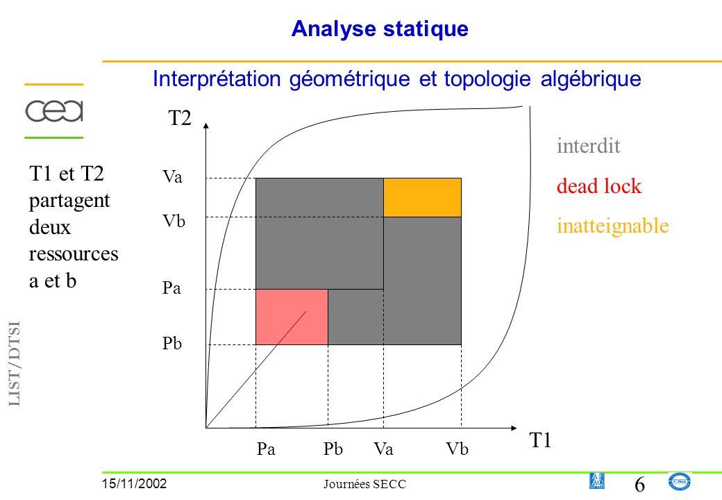 LIST/DTSI 6 15/11/2002 Journées SECC Analyse statique Interprétation géométrique et topologie algébrique PaPb Pa Vb Va VbVa T1 T2 T1 et T2 partagent deux ressources a et b interdit dead lock inatteignable