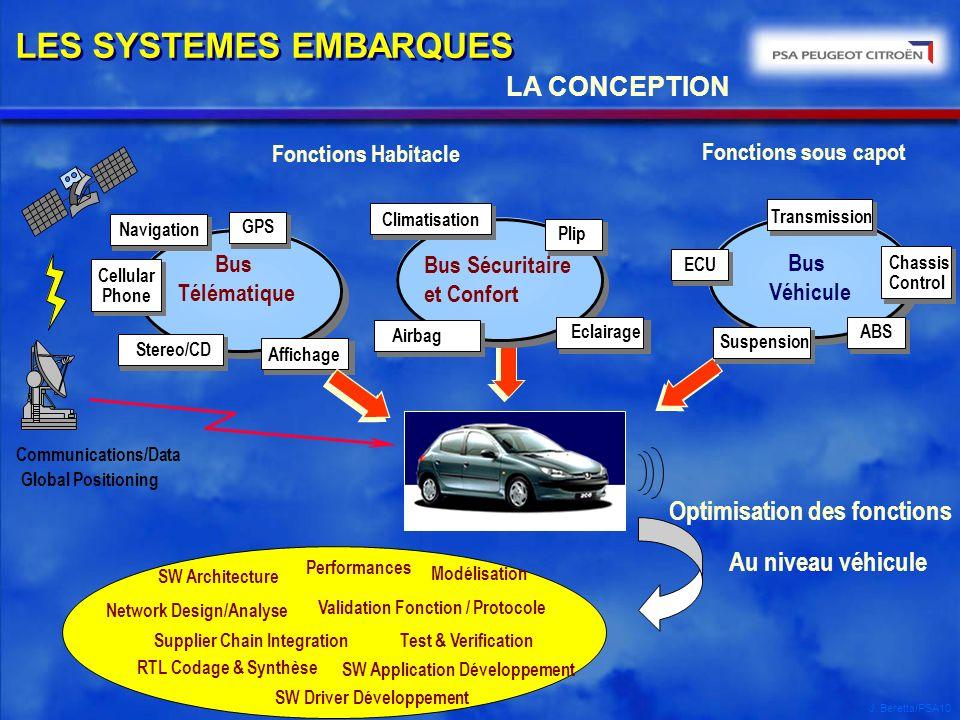 J. Beretta/PSA10 Fonctions Habitacle Communications/Data Global Positioning Bus Télématique Cellular Phone GPS Affichage Navigation Stereo/CD Fonction
