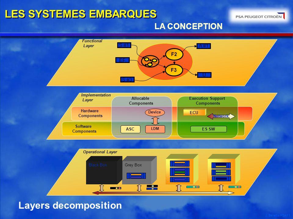 J. Beretta/PSA11 Layers decomposition Implementation Layer Hardware Components Software Components Execution Support Components Allocable Components A