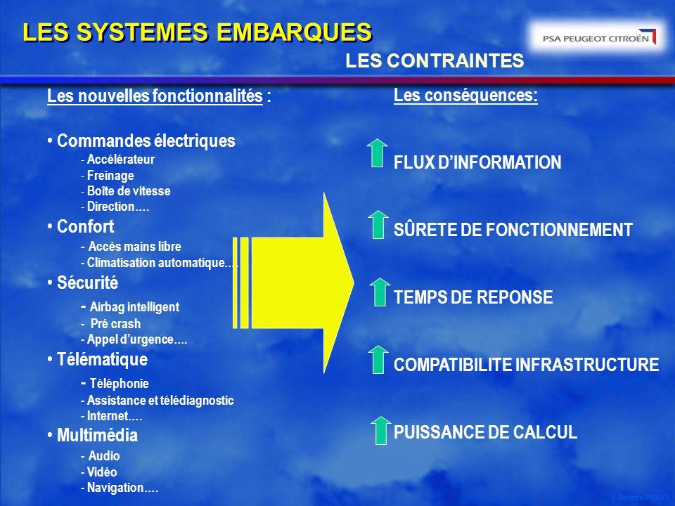 J. Beretta/PSA13 LES CONTRAINTES LES SYSTEMES EMBARQUES Les nouvelles fonctionnalités : Commandes électriques - Accélérateur - Freinage - Boîte de vit