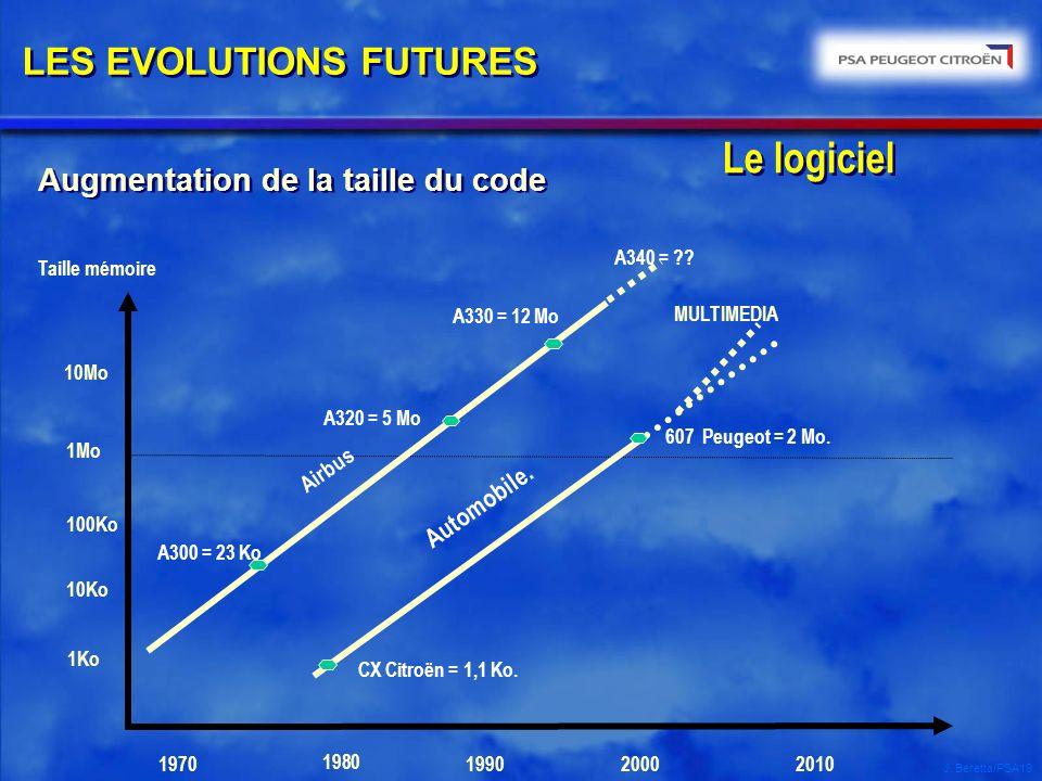 J. Beretta/PSA19 Augmentation de la taille du code LES EVOLUTIONS FUTURES Le logiciel 1970 Taille mémoire CX Citroën = 1,1 Ko. Automobile. MULTIMEDIA