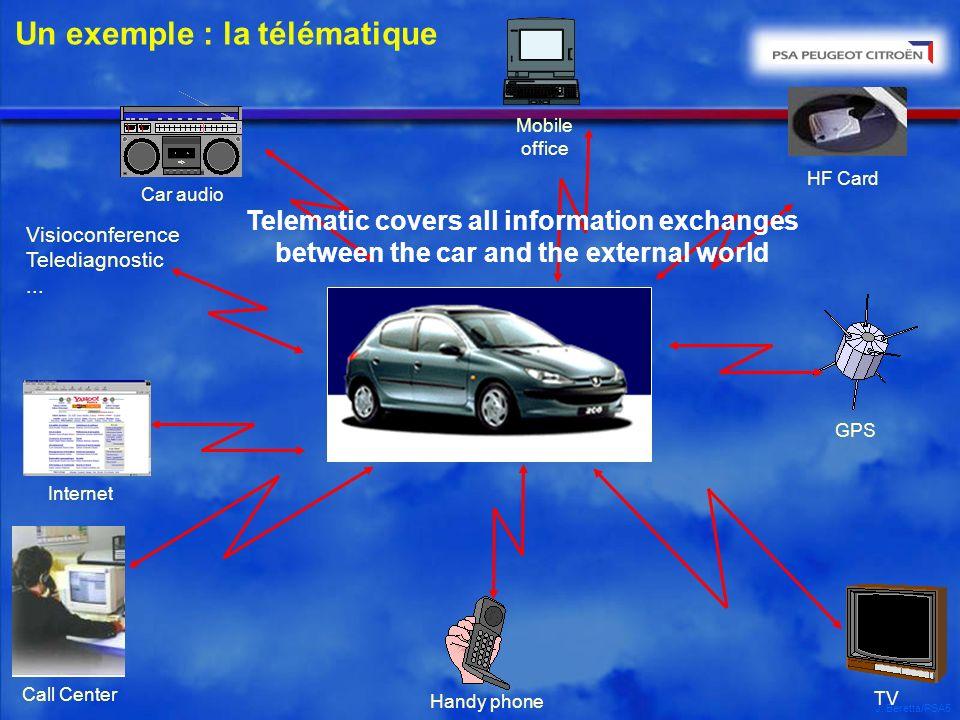 J. Beretta/PSA5 Un exemple : la télématique GPS HF Card Mobile office Car audio TV Visioconference Telediagnostic... Handy phone Call Center Internet