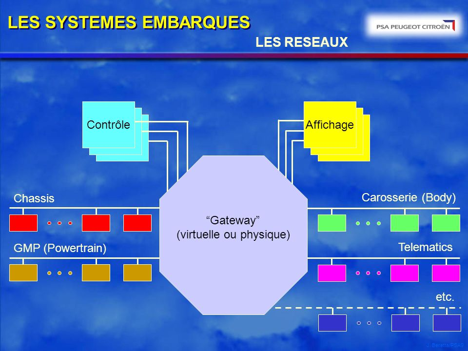 J. Beretta/PSA9 LES RESEAUX Affichage GMP (Powertrain) Carosserie (Body) Chassis Telematics Contrôle etc. Gateway (virtuelle ou physique) LES SYSTEMES