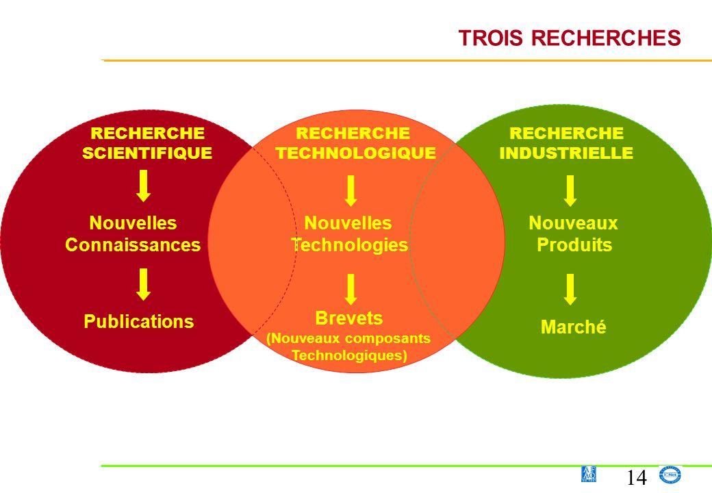 14 Nouvelles Technologies RECHERCHE SCIENTIFIQUE RECHERCHE INDUSTRIELLE Nouvelles Connaissances Nouveaux Produits RECHERCHE TECHNOLOGIQUE TROIS RECHER