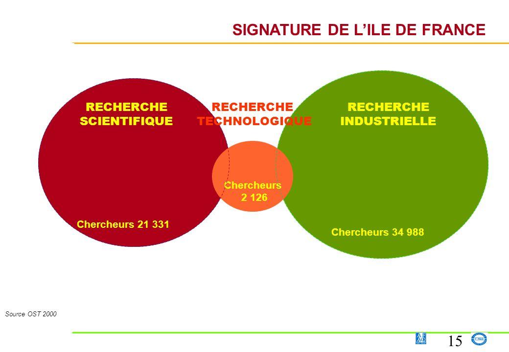 15 RECHERCHE SCIENTIFIQUE RECHERCHE INDUSTRIELLE RECHERCHE TECHNOLOGIQUE SIGNATURE DE LILE DE FRANCE Source OST 2000 Chercheurs 21 331 Chercheurs 2 12