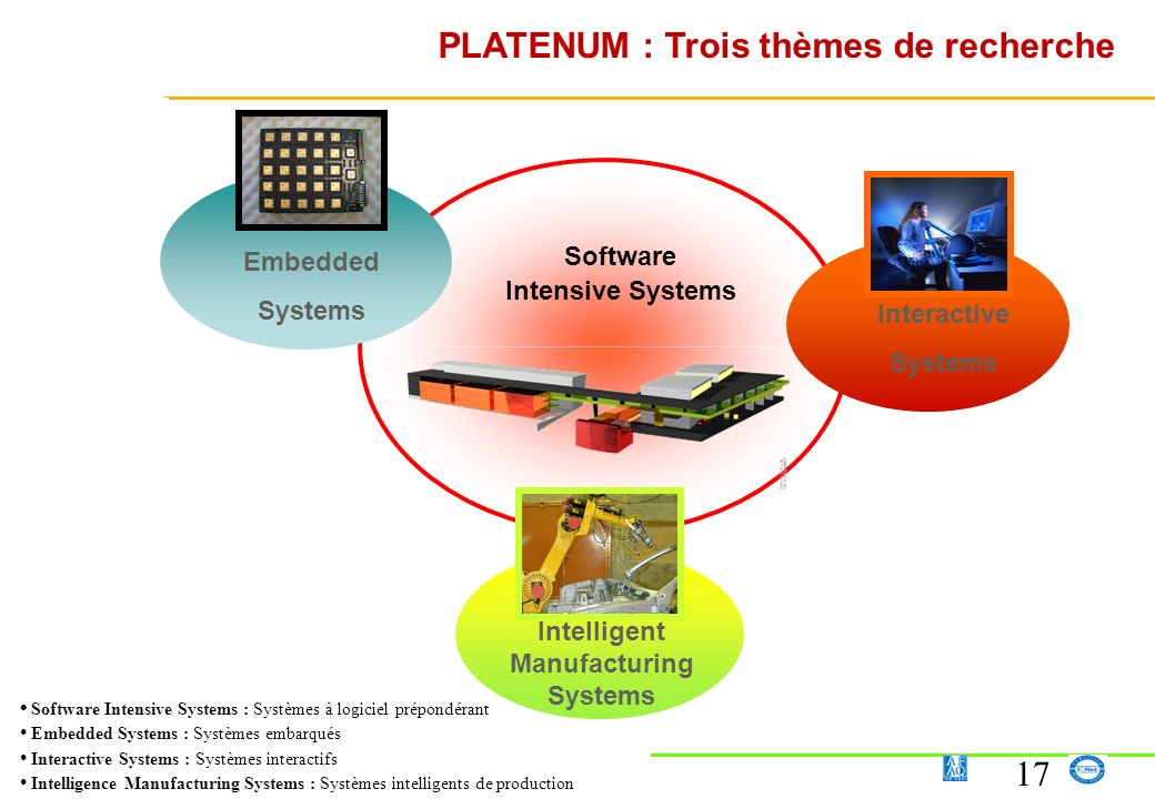 17 Software Intensive Systems : Systèmes à logiciel prépondérant Embedded Systems : Systèmes embarqués Interactive Systems : Systèmes interactifs Inte
