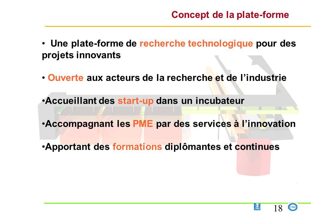 18 Concept de la plate-forme Une plate-forme de recherche technologique pour des projets innovants Ouverte aux acteurs de la recherche et de lindustri