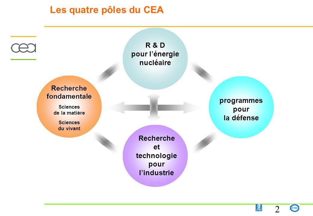 2 Les quatre pôles du CEA R & D pour lénergie nucléaire programmes pour la défense Recherche et technologie pour lindustrie Recherche fondamentale Sci