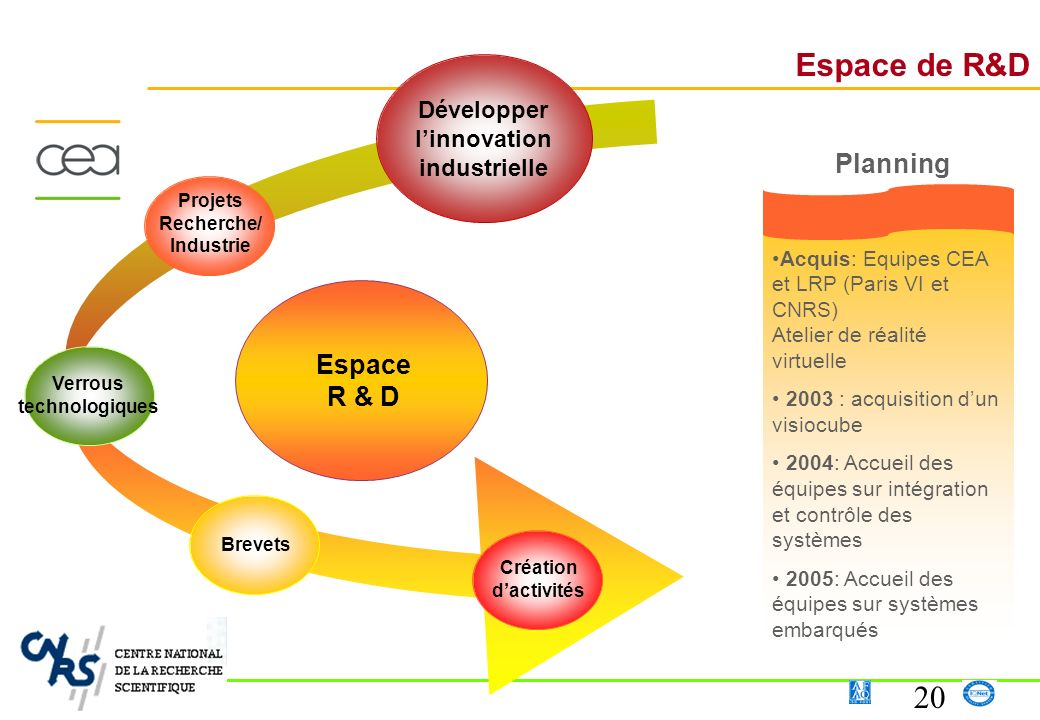 20 Espace R & D Espace de R&D Acquis: Equipes CEA et LRP (Paris VI et CNRS) Atelier de réalité virtuelle 2003 : acquisition dun visiocube 2004: Accuei