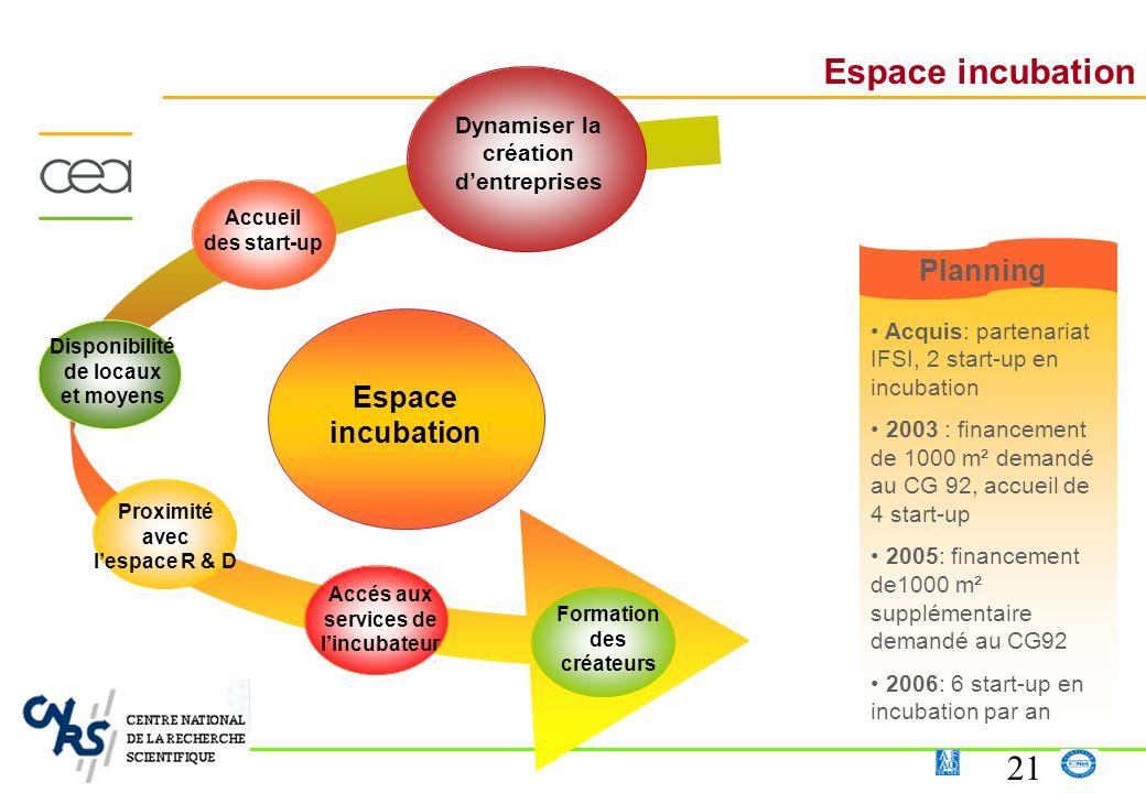 21 Espace incubation Acquis: partenariat IFSI, 2 start-up en incubation 2003 : financement de 1000 m² demandé au CG 92, accueil de 4 start-up 2005: fi