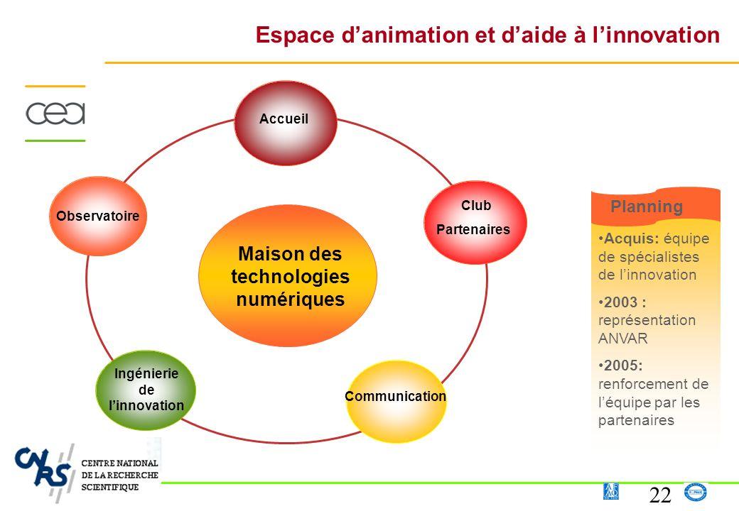 22 Observatoire Maison des technologies numériques Espace danimation et daide à linnovation Acquis: équipe de spécialistes de linnovation 2003 : repré