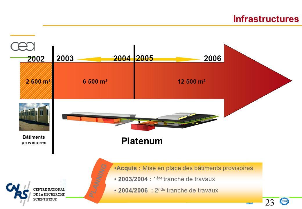 23 Infrastructures Acquis : Mise en place des bâtiments provisoires. 2003/2004 : 1 ère tranche de travaux 2004/2006 : 2 nde tranche de travaux PLANNIN