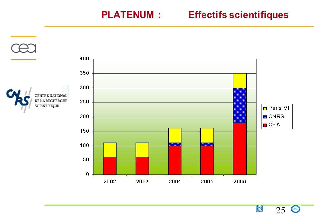 25 PLATENUM : Effectifs scientifiques