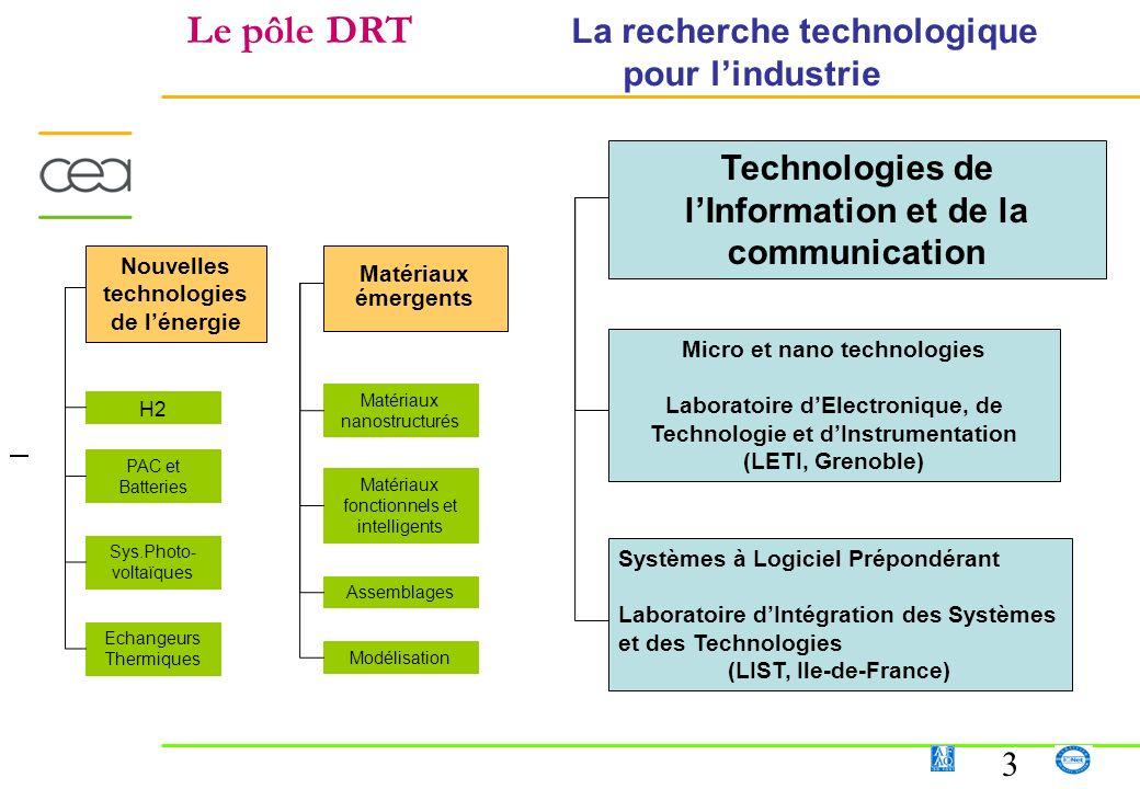 3 Le pôle DRT La recherche technologique pour lindustrie PAC et Batteries H2 Sys.Photo- voltaïques Echangeurs Thermiques Nouvelles technologies de lén