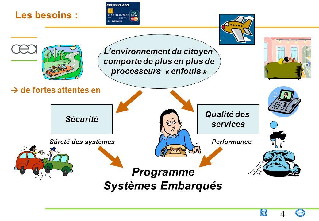 4 Lenvironnement du citoyen comporte de plus en plus de processeurs « enfouis » Sécurité Qualité des services Sûreté des systèmesPerformance Les besoi