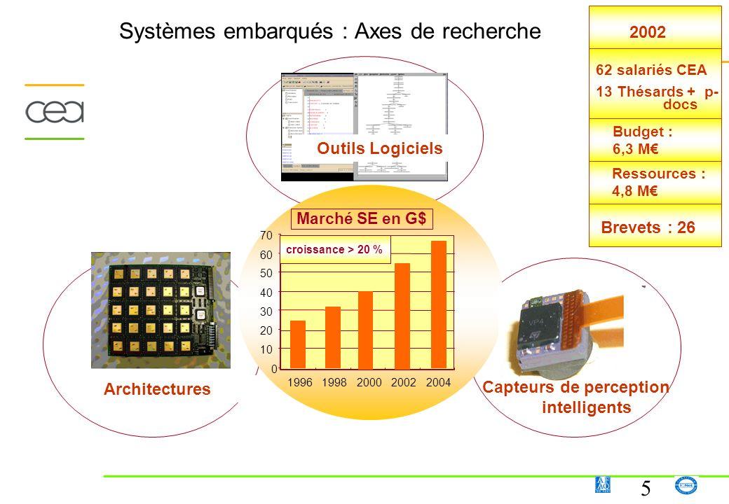 16 La naissance dun pôle européen de technologies numériques en Ile-de-France PCRI - Informatique avancée VALCIM - Tera Calcul Simulation Partenaires industriels Partenaires technologiques sectoriels Platenum - Des projets innovants pour lindustrie