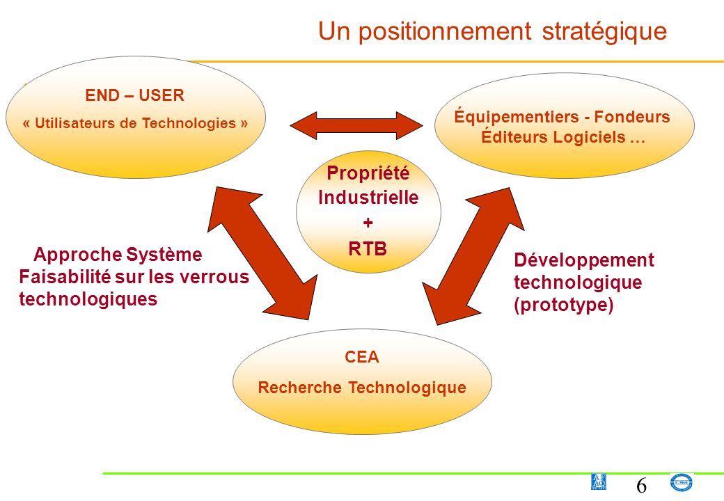 6 Propriété Industrielle + RTB Un positionnement stratégique Équipementiers - Fondeurs Éditeurs Logiciels … END – USER « Utilisateurs de Technologies
