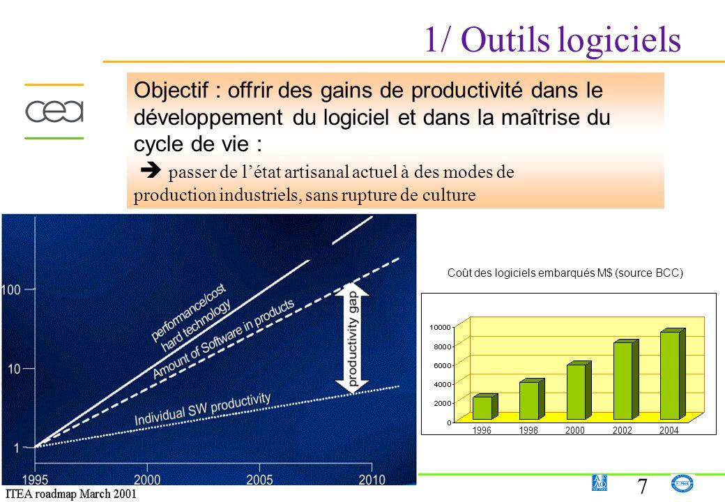 7 1/ Outils logiciels Objectif : offrir des gains de productivité dans le développement du logiciel et dans la maîtrise du cycle de vie : passer de lé