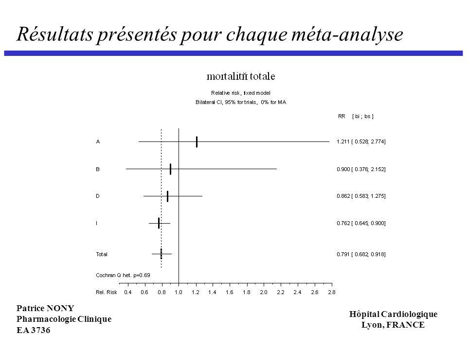 Patrice NONY Pharmacologie Clinique EA 3736 Hôpital Cardiologique Lyon, FRANCE Résultats présentés pour chaque méta-analyse