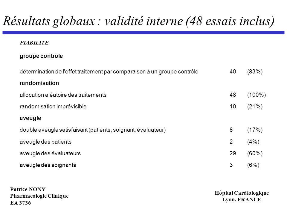 Patrice NONY Pharmacologie Clinique EA 3736 Hôpital Cardiologique Lyon, FRANCE Résultats globaux : validité interne (48 essais inclus) FIABILITE group