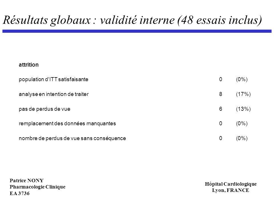 Patrice NONY Pharmacologie Clinique EA 3736 Hôpital Cardiologique Lyon, FRANCE Résultats globaux : validité interne (48 essais inclus) attrition popul