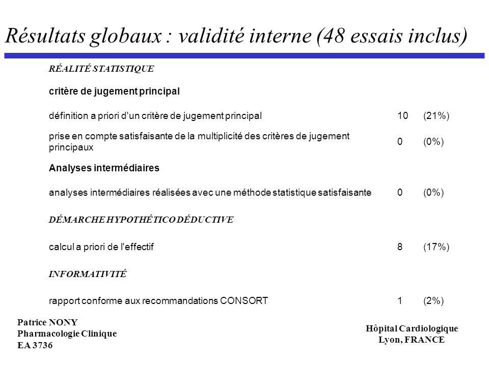 Patrice NONY Pharmacologie Clinique EA 3736 Hôpital Cardiologique Lyon, FRANCE Résultats globaux : validité interne (48 essais inclus) RÉALITÉ STATIST