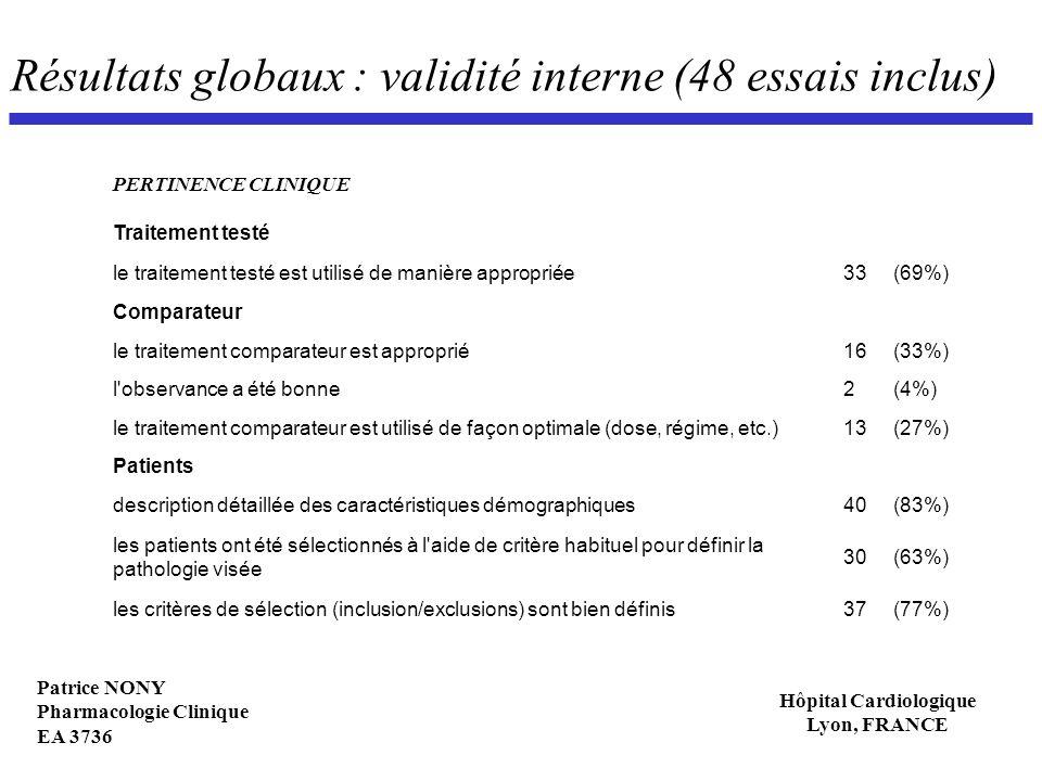 Patrice NONY Pharmacologie Clinique EA 3736 Hôpital Cardiologique Lyon, FRANCE Résultats globaux : validité interne (48 essais inclus) PERTINENCE CLIN