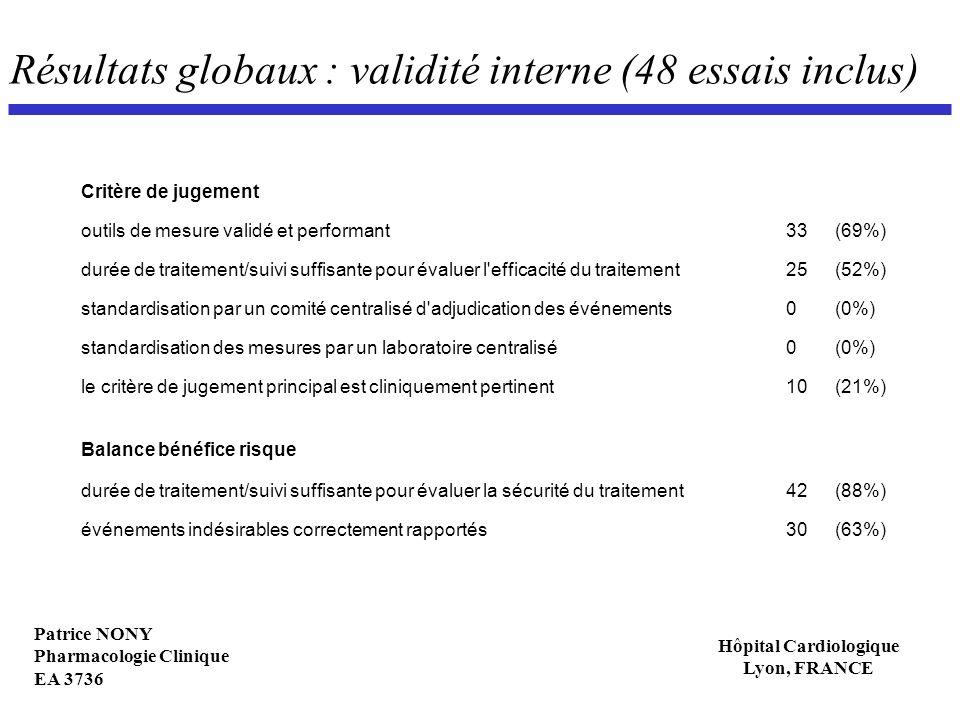 Patrice NONY Pharmacologie Clinique EA 3736 Hôpital Cardiologique Lyon, FRANCE Résultats globaux : validité interne (48 essais inclus) Critère de juge