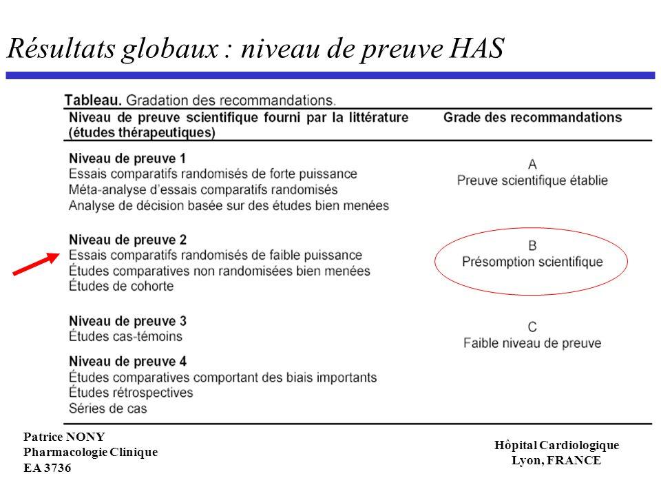 Patrice NONY Pharmacologie Clinique EA 3736 Hôpital Cardiologique Lyon, FRANCE Résultats globaux : niveau de preuve HAS
