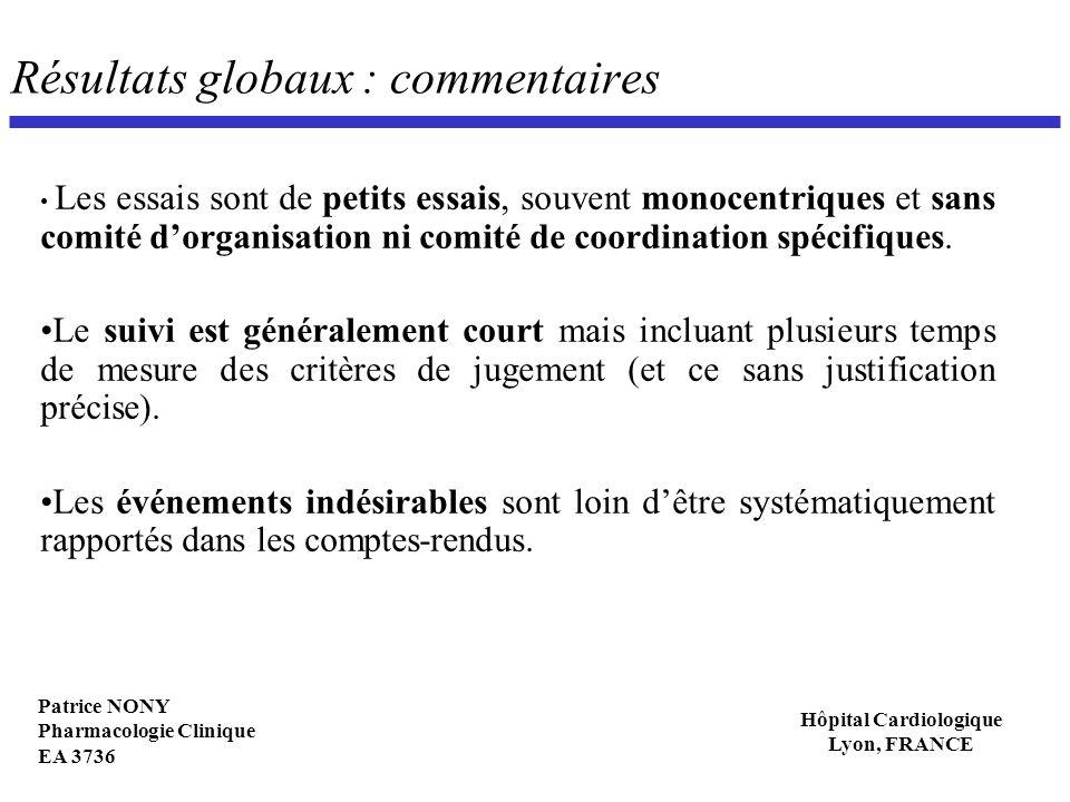 Patrice NONY Pharmacologie Clinique EA 3736 Hôpital Cardiologique Lyon, FRANCE Résultats globaux : commentaires Les essais sont de petits essais, souv