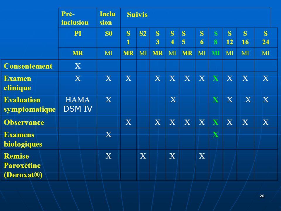 20 Pré- inclusion Inclu sion Suivis PIS0S1S1 S2S3S3 S4S4 S5S5 S6S6 S8S8 S 12 S 16 S 24 MRMIMRMIMRMIMRMI ConsentementX Examen clinique XXXXXXXXXXX Eval