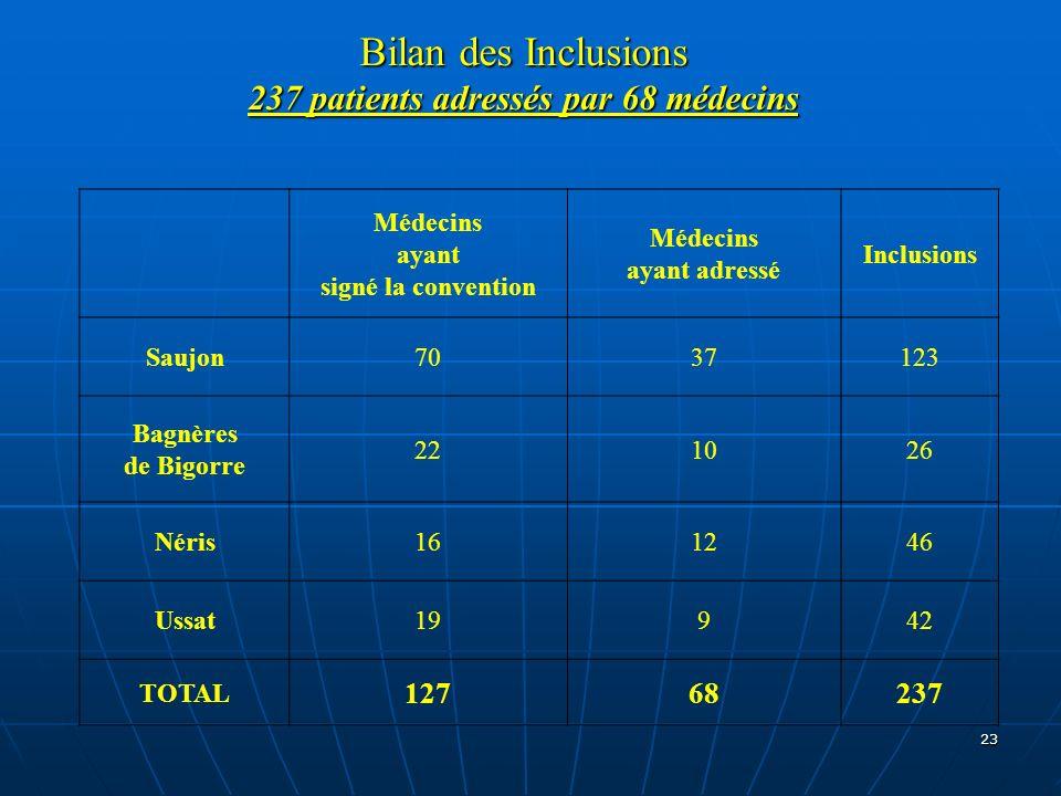 23 Bilan des Inclusions 237 patients adressés par 68 médecins Médecins ayant signé la convention Médecins ayant adressé Inclusions Saujon7037123 Bagnè