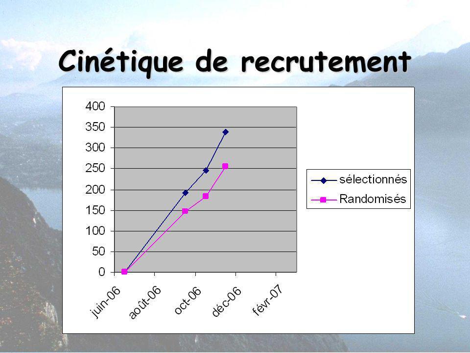 Cinétique de recrutement