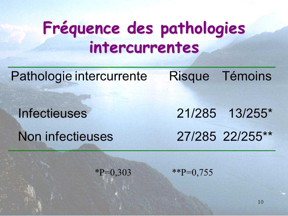 10 Fréquence des pathologies intercurrentes Pathologie intercurrenteRisqueTémoins Infectieuses21/28513/255* Non infectieuses27/28522/255** *P=0,303**P