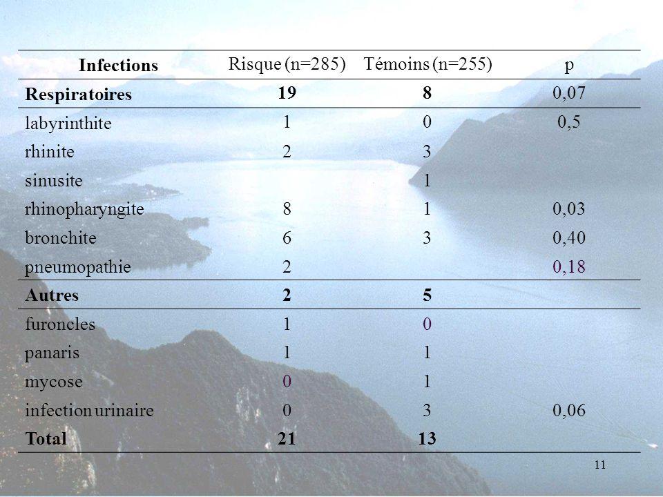 11 Infections Risque (n=285)Témoins (n=255)p Respiratoires 1980,07 labyrinthite 100,5 rhinite23 sinusite1 rhinopharyngite810,03 bronchite630,40 pneumo