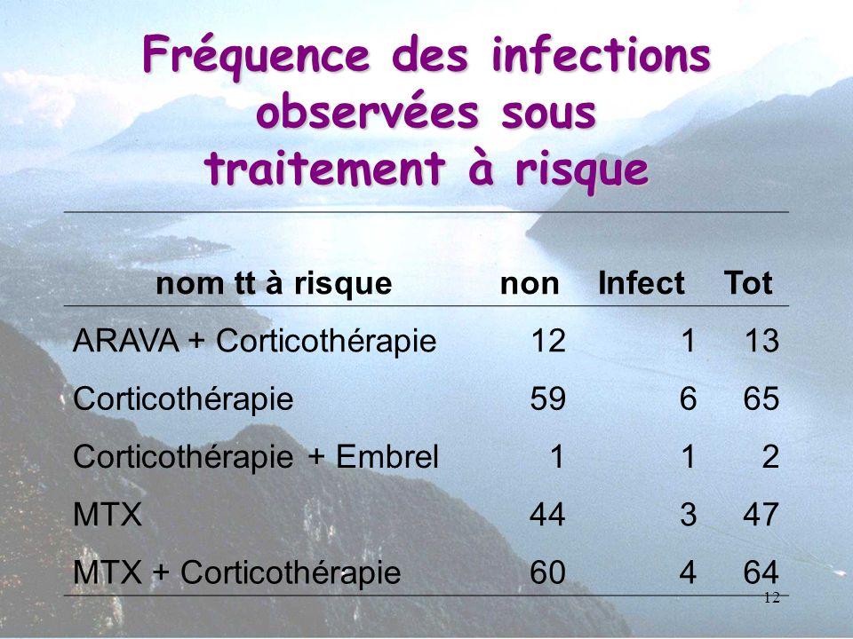 12 nom tt à risquenonInfectTot ARAVA + Corticothérapie12113 Corticothérapie59665 Corticothérapie + Embrel112 MTX44347 MTX + Corticothérapie60464 Fréqu