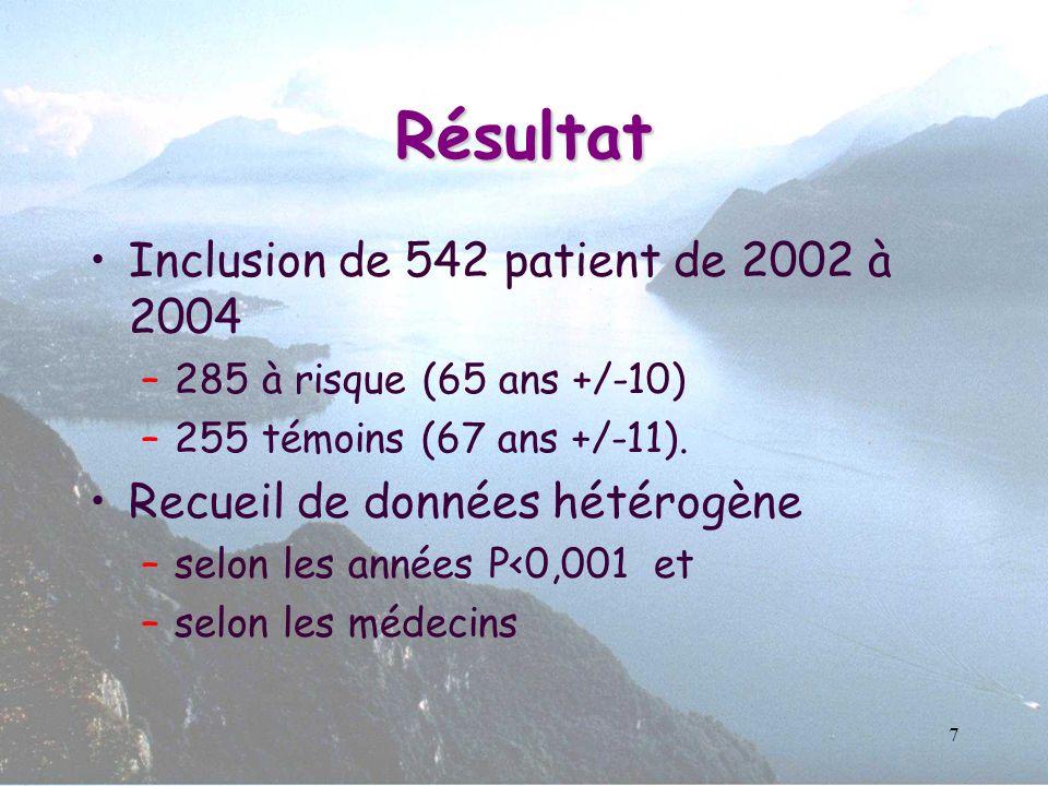 7 Résultat Inclusion de 542 patient de 2002 à 2004 –285 à risque (65 ans +/-10) –255 témoins (67 ans +/-11). Recueil de données hétérogène –selon les