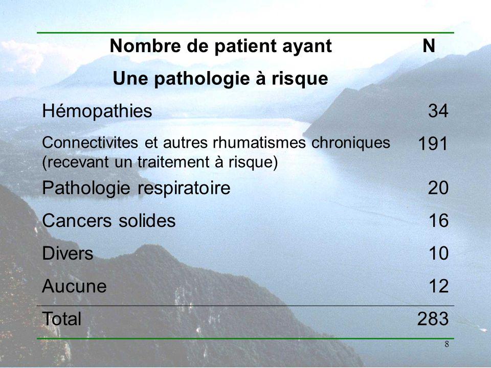8 Nombre de patient ayantN Une pathologie à risque Hémopathies34 Connectivites et autres rhumatismes chroniques (recevant un traitement à risque) 191