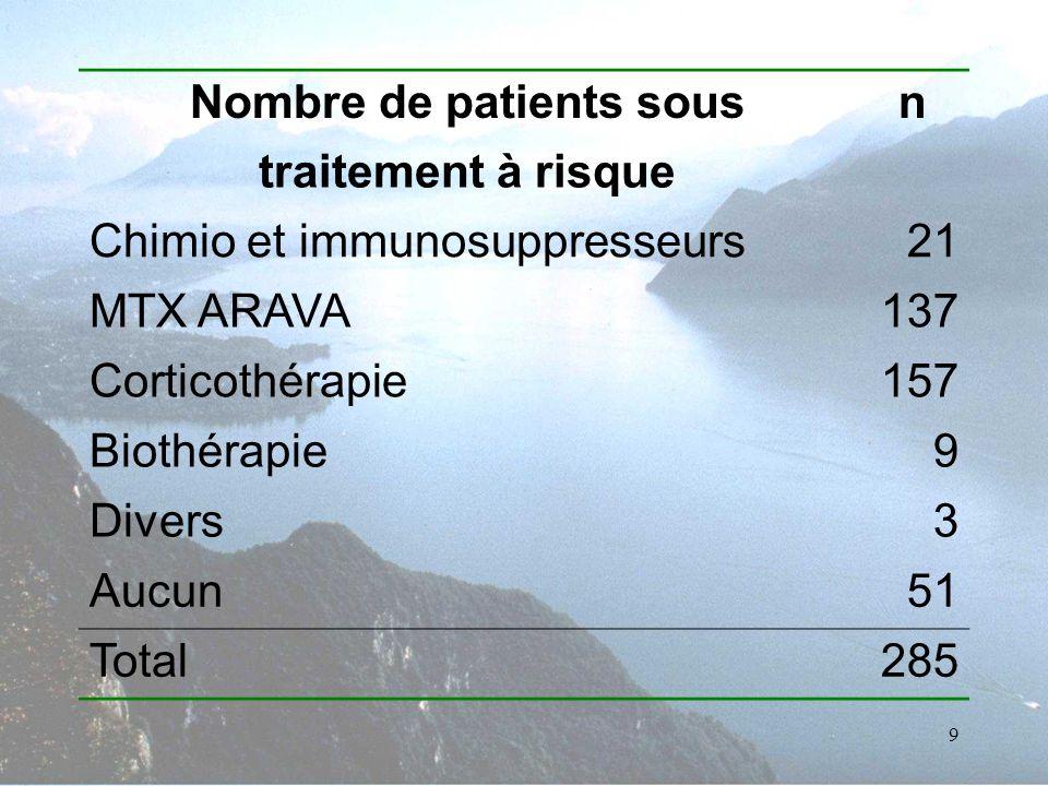 9 Nombre de patients sousn traitement à risque Chimio et immunosuppresseurs21 MTX ARAVA137 Corticothérapie157 Biothérapie9 Divers3 Aucun51 Total285