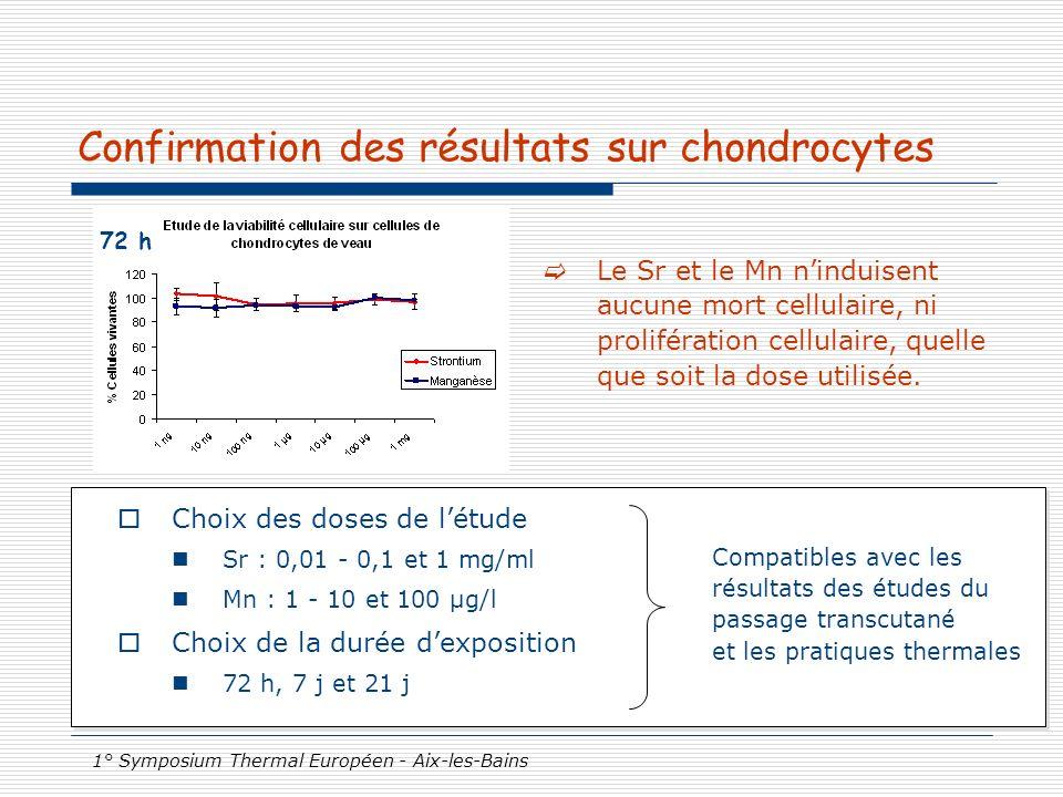 1° Symposium Thermal Européen - Aix-les-Bains Confirmation des résultats sur chondrocytes Le Sr et le Mn ninduisent aucune mort cellulaire, ni prolifé