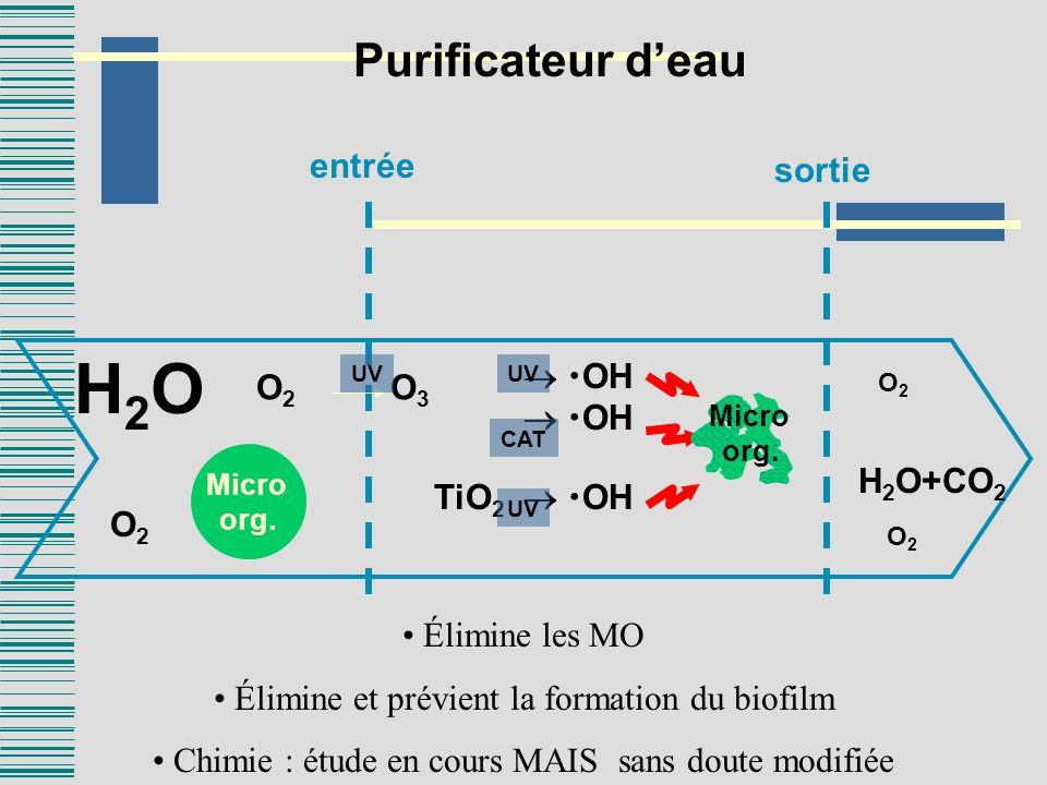 entrée sortie OH TiO 2 OH H 2 O+CO 2 O2O2 O2O2 O 2 O 3 UV H2OH2O O2O2 Micro org. UV CAT Purificateur deau Élimine les MO Élimine et prévient la format