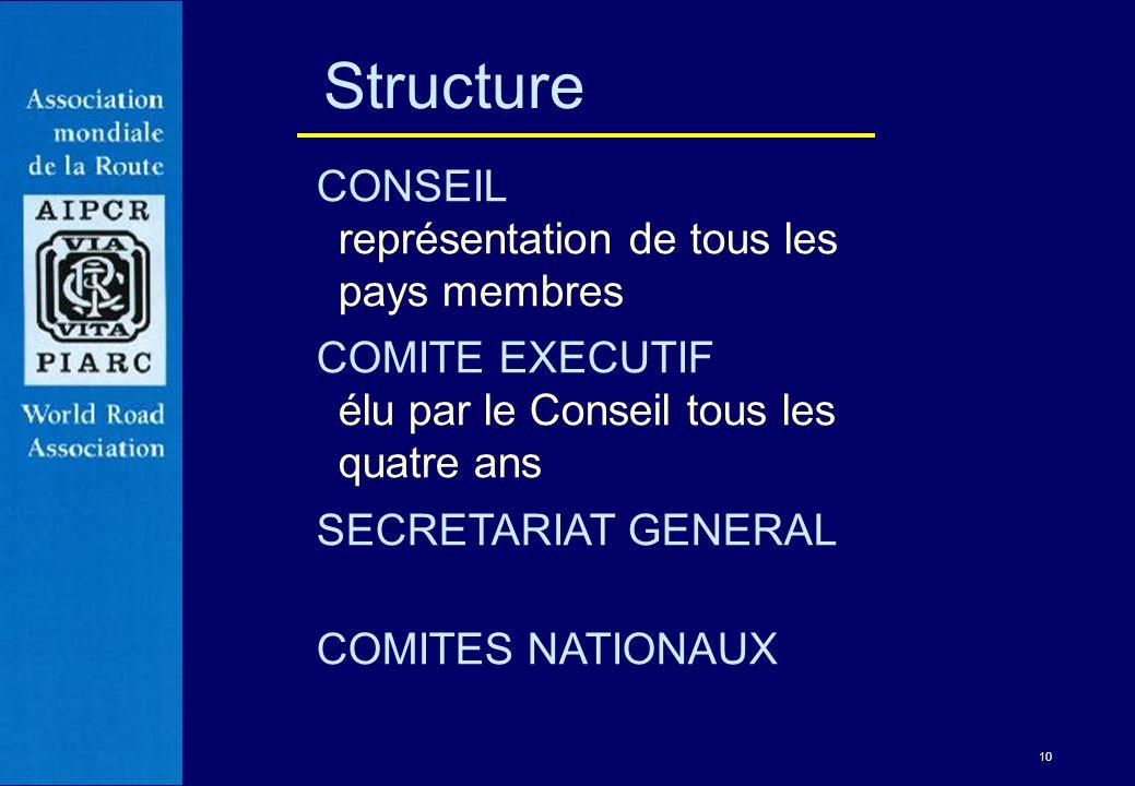 10 Structure CONSEIL représentation de tous les pays membres COMITE EXECUTIF élu par le Conseil tous les quatre ans SECRETARIAT GENERAL COMITES NATION