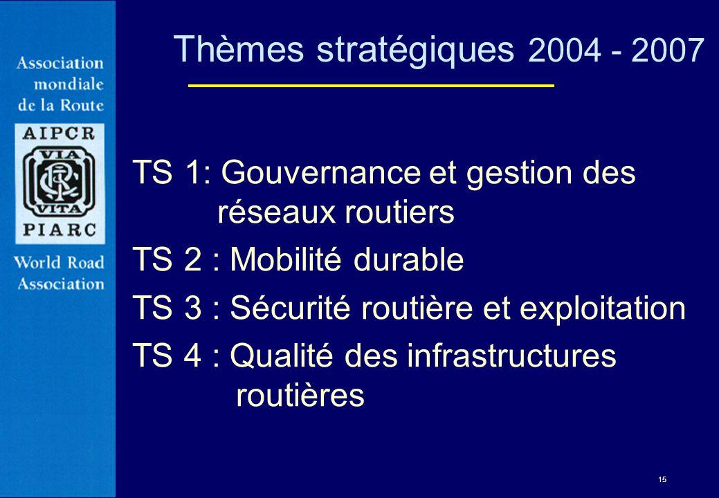 15 TS 1: Gouvernance et gestion des réseaux routiers TS 2 : Mobilité durable TS 3 : Sécurité routière et exploitation TS 4 : Qualité des infrastructur