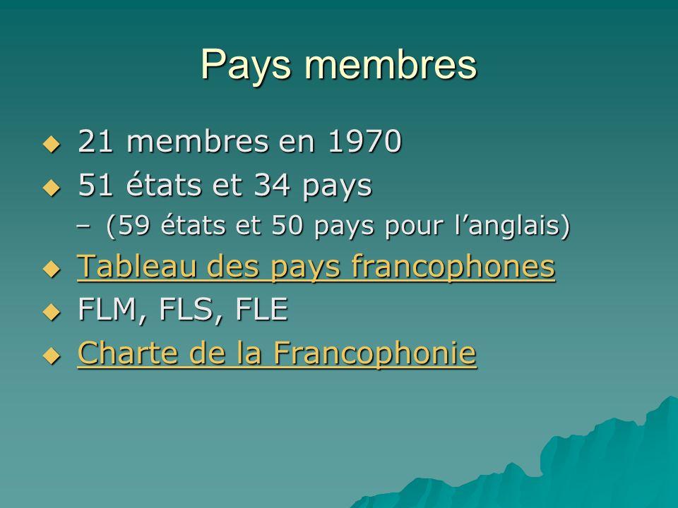 Pays membres 21 membres en 1970 21 membres en 1970 51 états et 34 pays 51 états et 34 pays – (59 états et 50 pays pour langlais) Tableau des pays francophones Tableau des pays francophonesTableau des pays francophonesTableau des pays francophones FLM, FLS, FLE FLM, FLS, FLE Charte de la Francophonie Charte de la FrancophonieCharte de la FrancophonieCharte de la Francophonie